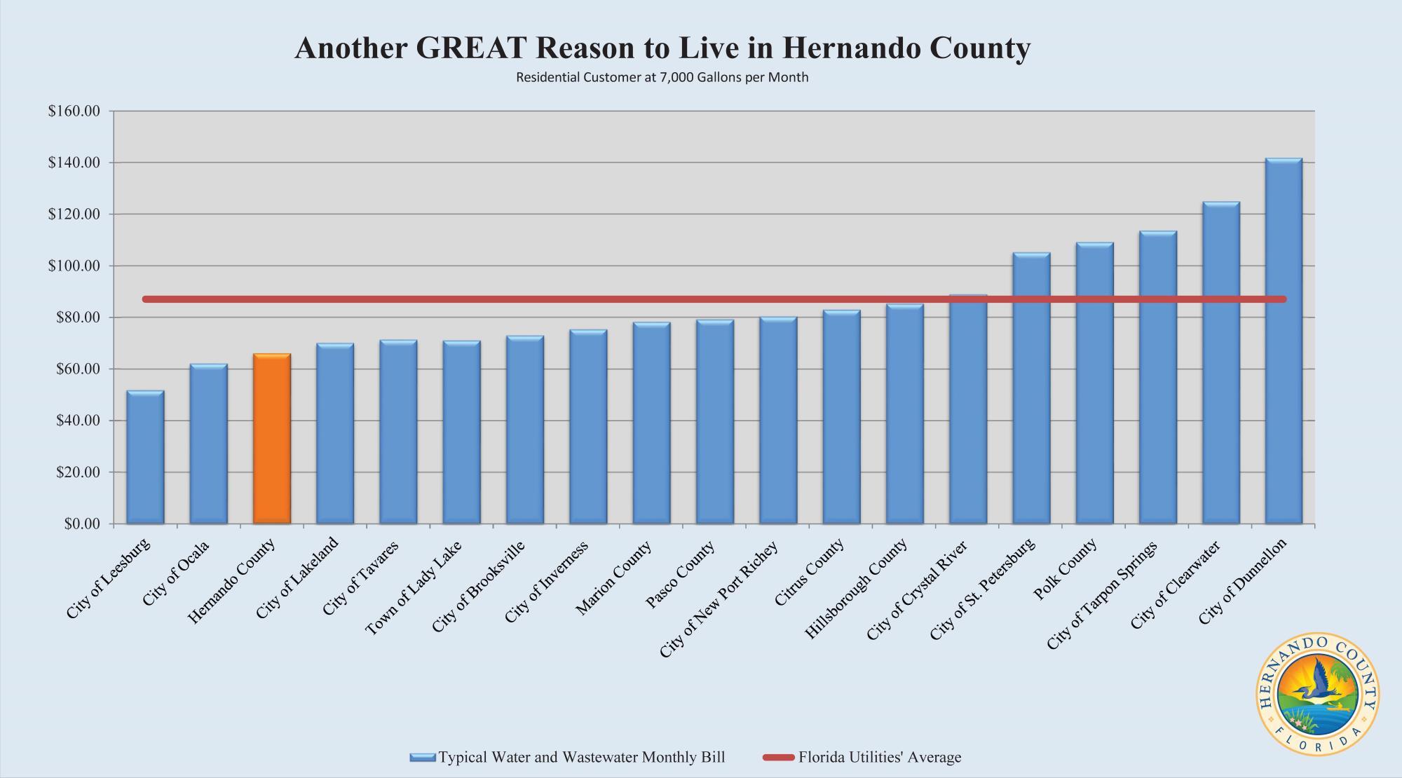 Hernando county single sign on